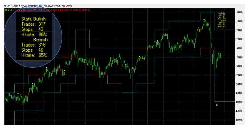 trading navigator methode ervaring